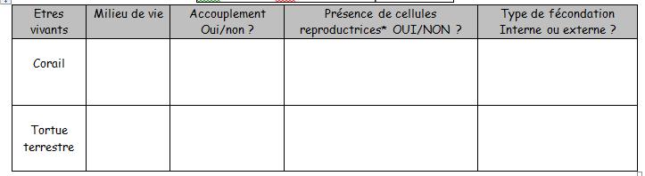 la rencontre des cellules reproductrices